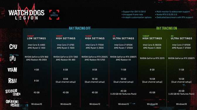 Watch Dogs Legion System Requirements Shared