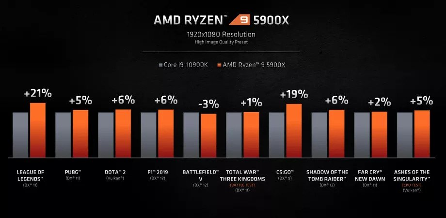 AMD Announced Ryzen 5000 Processors