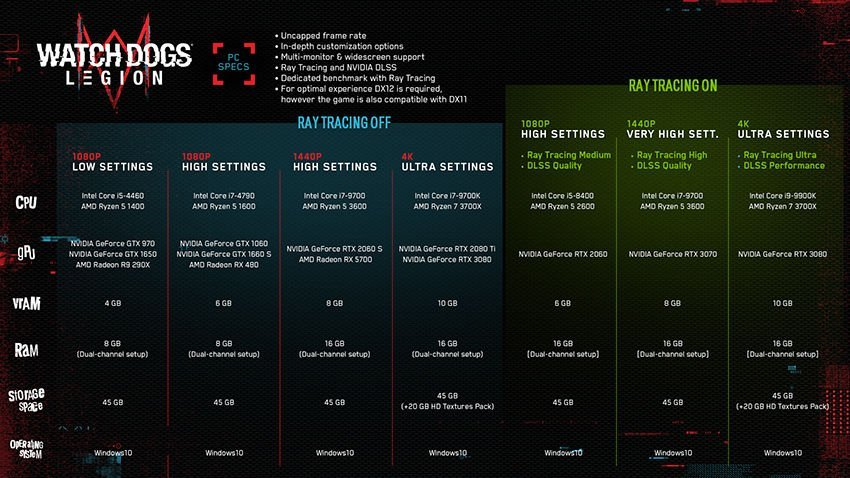 Watch Dogs Legion Updated System Requirements