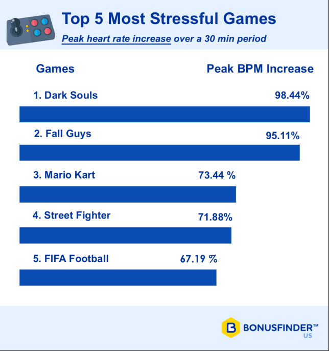 Mario Kart and Dark Souls 3 are the Most Stressful Games