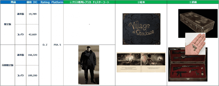 Capcom Data Leak Shows Data About Upcoming Titles