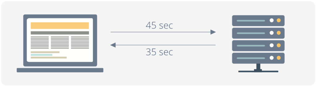 Latency And Ping: What Do They Mean?