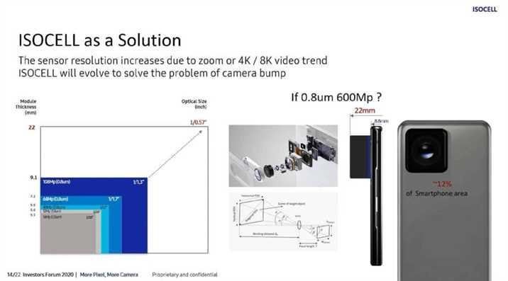 Samsung 600 MP Camera for Smartphones