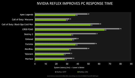 NVIDIA Reflex Support For Four New Games