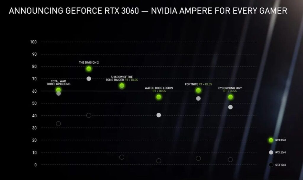 GeForce RTX 3060 Has Officially Announced