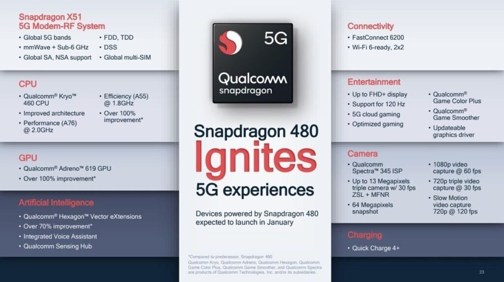 Snapdragon 480 Chipset Introduced From Qualcomm