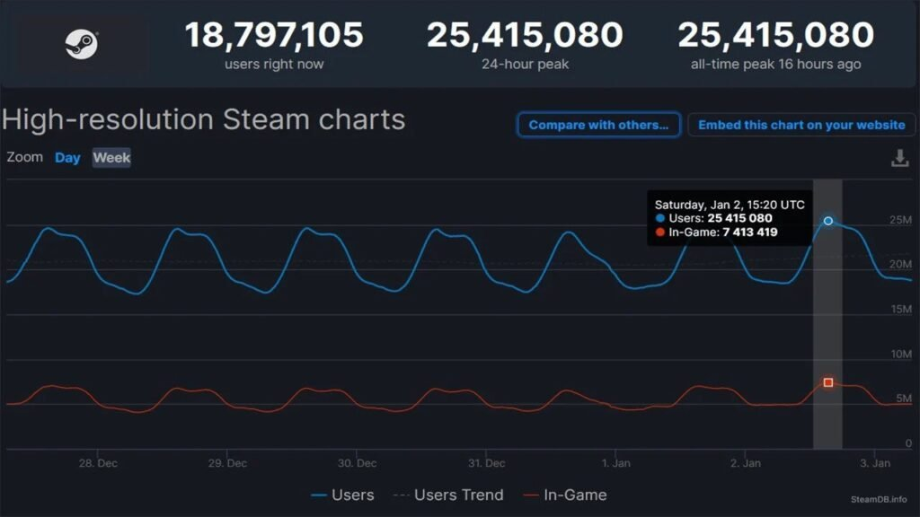 Steam Started 2021 By Crossing 25 Million Concurrent Users