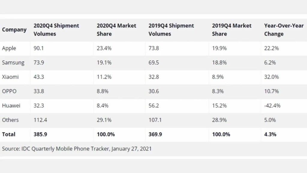 Apple Becomes the World's Best-Selling Smartphone of 2020