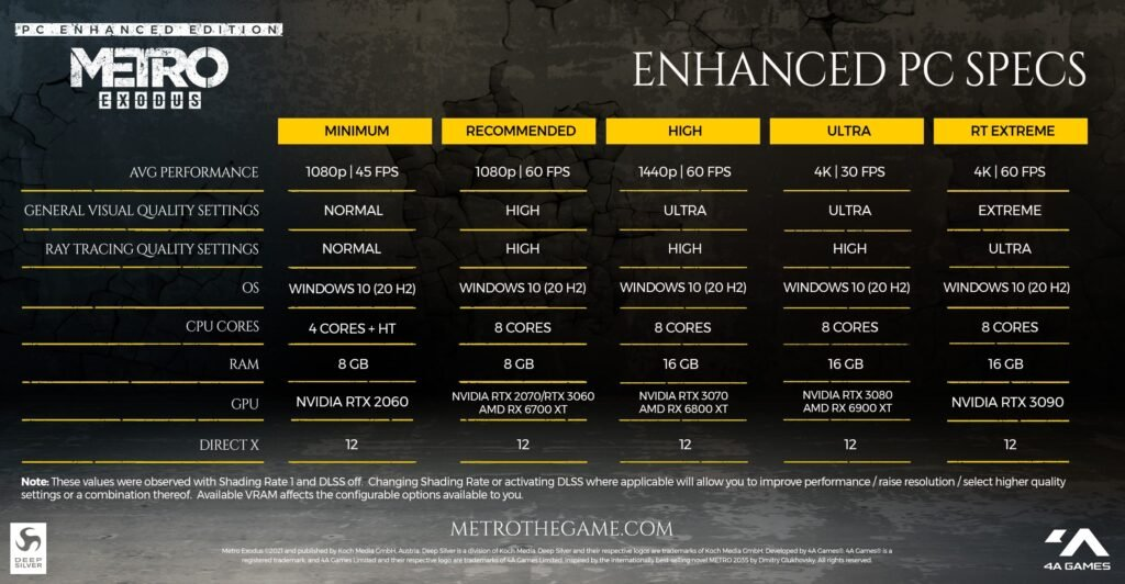 Metro Exodus Enhanced Edition System Requirements