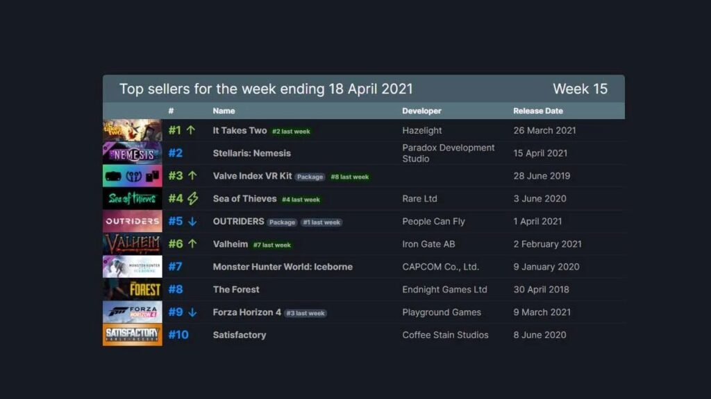 It Takes Two Becomes Top Seller of the Steam
