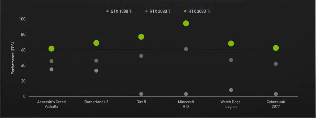 NVIDIA Geforce RTX 3080Ti Announced. Will be Officially Available on June 3rd