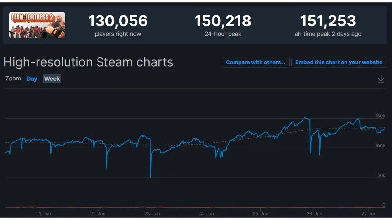 Team Fortress 2 Hit 150k Concurrent Players On Steam - New TF2 Record