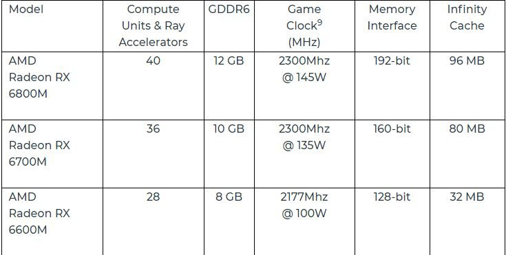 AMD Radeon RX 6000M Series Mobile Graphics Processors Announced