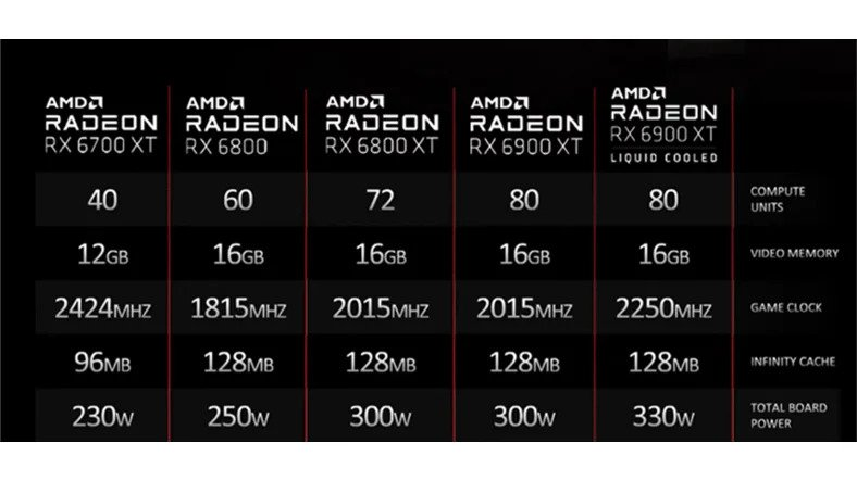 AMD Radeon RX 6900 XT Liquid Edition New Graphic Card Launched