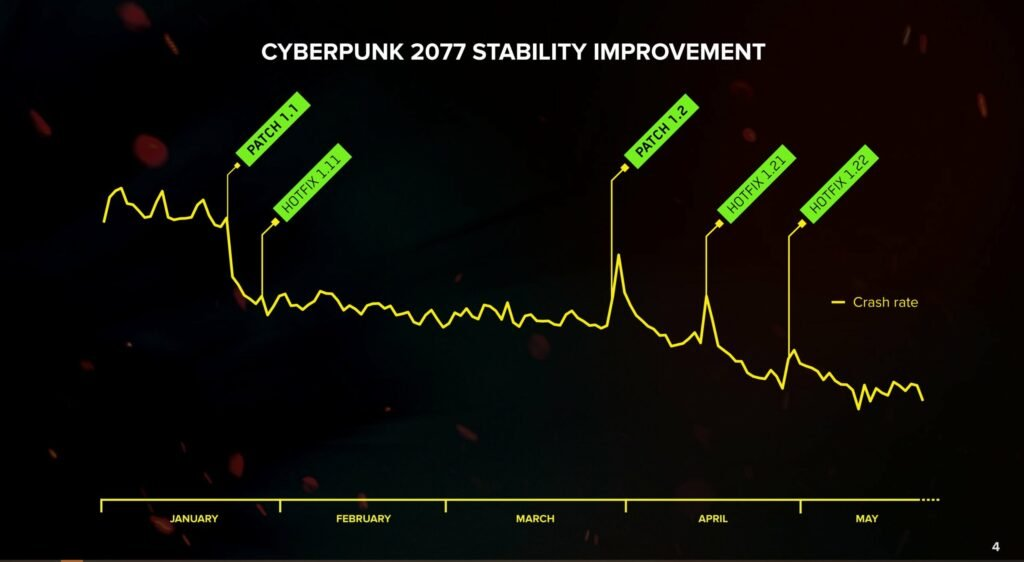 Cyberpunk 2077 Updated Roadmap Revealed. But No News for PlayStation Relisting.