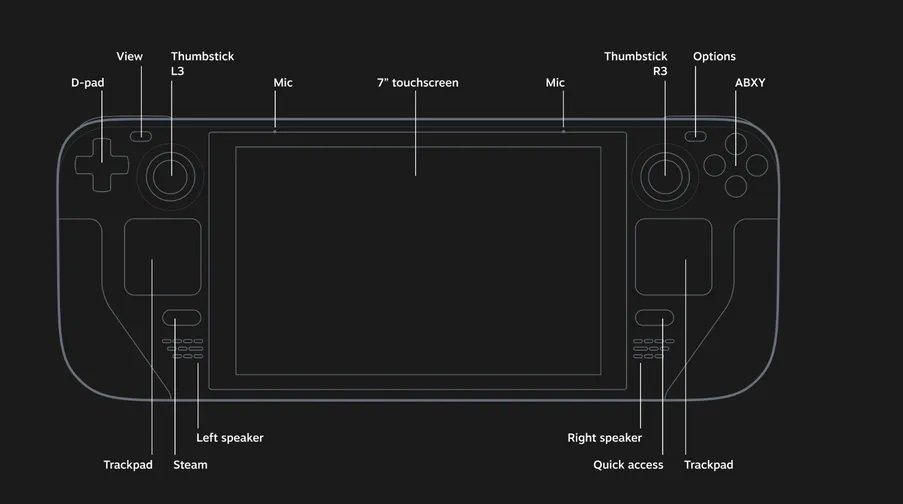 Steam Deck Specs and Console Layout Has Been Revealed by Valve